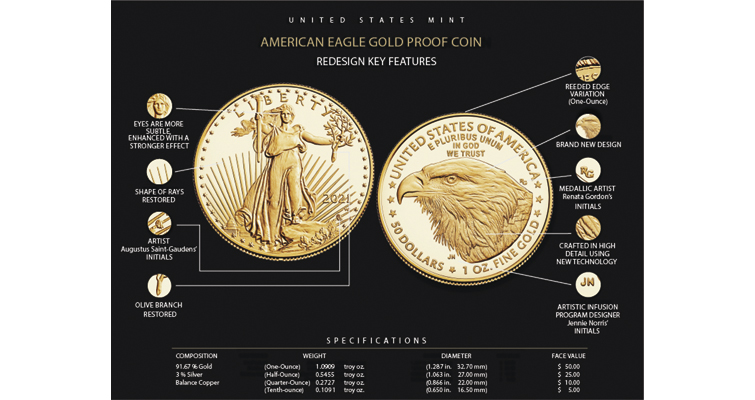 American Eagle gold coin changes