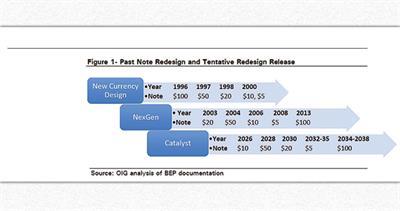 BEP schedule release graphic
