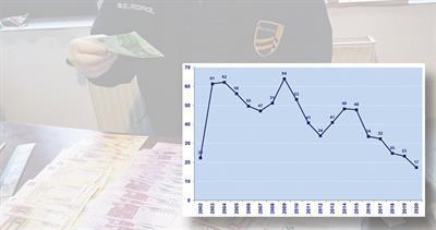 Euro counterfeiting graph