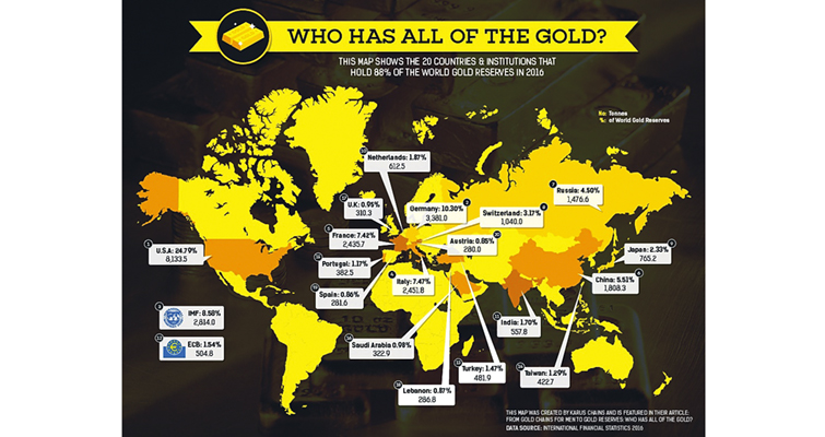There's thousands of tons of gold out there, but who holds the most?