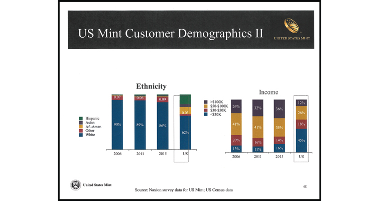 Mint Demographics 2
