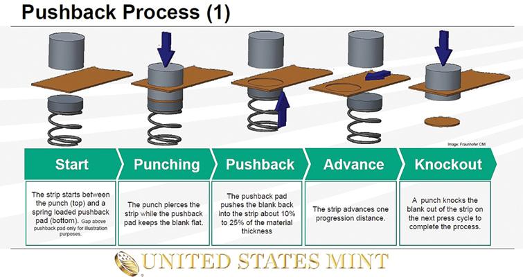 pushback-process