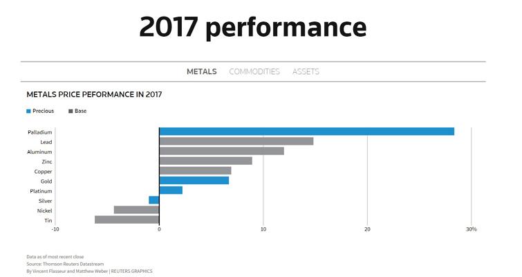 metals YTD performance