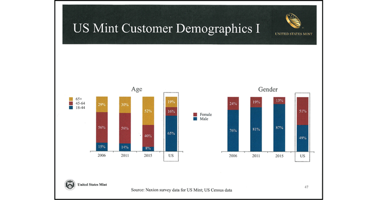 United States Mint demographic